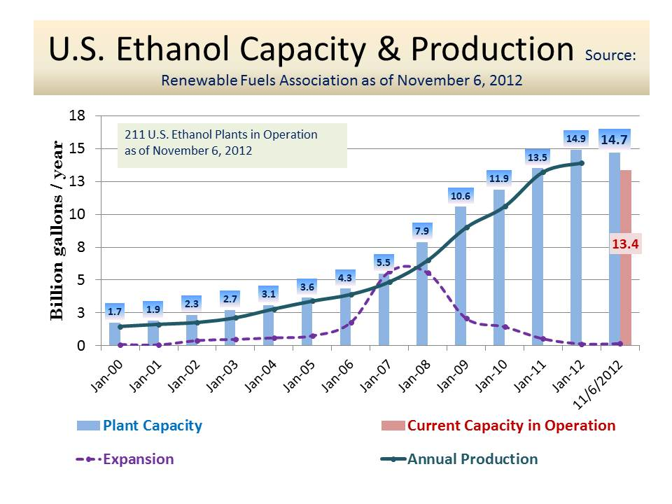 industrial uses of ethanol essay Buy ethanol as fuel essay paper online introduction ethanol is colorless flammable and volatile liquid which has wide uses ranging from fuel, alcoholic the use of ethanol has disadvantages as well which limit its use in the fuel industry ethanol releases a lot of unburned petroleum products as.