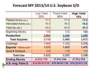 US Soybean SD frcst MY2013-14 (Balance Sheet w Prices) January 16, 2013