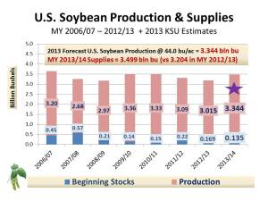 US Soybean SD frcst MY2013-14 (Total Supply) January 16, 2013