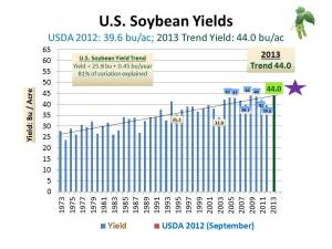 US Soybean SD frcst MY2013-14 (Yield) January 16, 2013