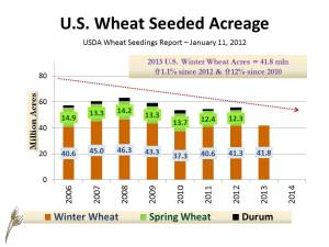 US Wheat SD frcst MY2013-14 (Acres by type) January 16, 2013