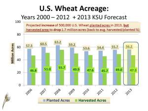 US Wheat SD frcst MY2013-14 (Acres Planted Harvested) January 16, 2013