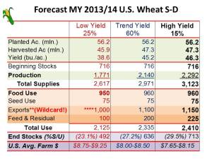 US Wheat SD frcst MY2013-14 (Balance Sheet w Prices) January 16, 2013