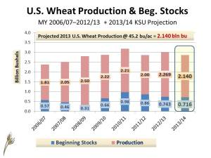 US Wheat SD frcst MY2013-14 (Total Supply) January 16, 2013