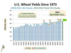 US Wheat SD frcst MY2013-14 (Yield) January 16, 2013