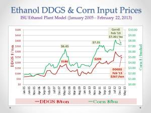 U.S. Ethanol Mkt_DDGS and Corn Prices_Feb 26, 2013