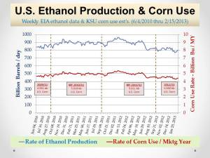 U.S. Ethanol Mkt_Prodn and Corn Use_Feb 26, 2013