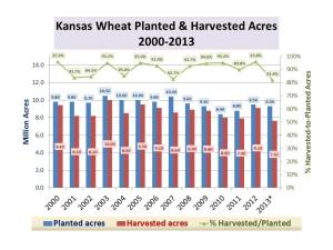 KS Wheat Tour Results_Acreage_May 2, 2013