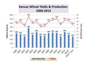 KS Wheat Tour Results_Yield and Production_May 2, 2013
