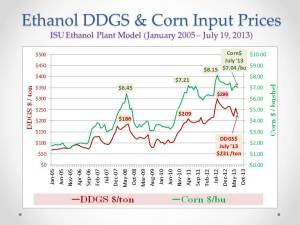 U.S. Ethanol Mkt_DDGS and Corn Prices_July 23, 2013