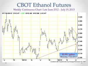 U.S. Ethanol Mkt_Ethanol Futures_July 23, 2013