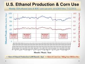 U.S. Ethanol Mkt_Prodn and Corn Use_July 23, 2013