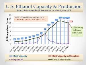 U.S. Ethanol Mkt_Prodn and Plant Capacity_July 23, 2013