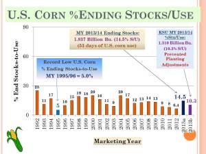 KSU 2013 Risk-Profit_US Corn End Stocks (8)