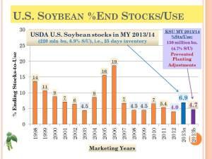 KSU 2013 Risk-Profit_US Soybean End Stocks (62)