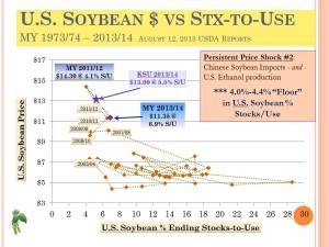 KSU 2013 Risk-Profit_US Soybean StxUse and Prices 2 factors (71)