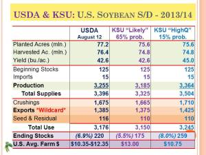 KSU 2013 Risk-Profit_USDA and KSU Soybean Supply Demand Scenarios (69)