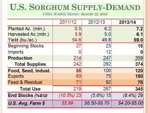 KSU 2013 Risk-Profit_USDA Sorghum Supply Demand Scenarios (22)