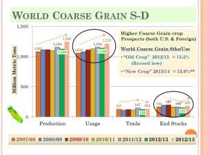 KSU 2013 Risk-Profit_World Coarse Grain Supply Demand (25)