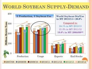 KSU 2013 Risk-Profit_World Soybean Supply Demand (72)