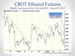 U.S. Ethanol Mkt_Ethanol Futures_August 27, 2013