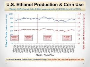 U.S. Ethanol Mkt_Prodn and Corn Use_August 27, 2013