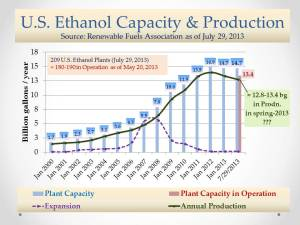 U.S. Ethanol Mkt_Prodn and Plant Capacity_August 27, 2013