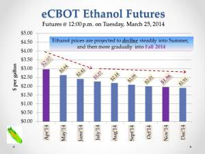 U.S. Ethanol Market Situation (WILL Radio) March 25, 2014b