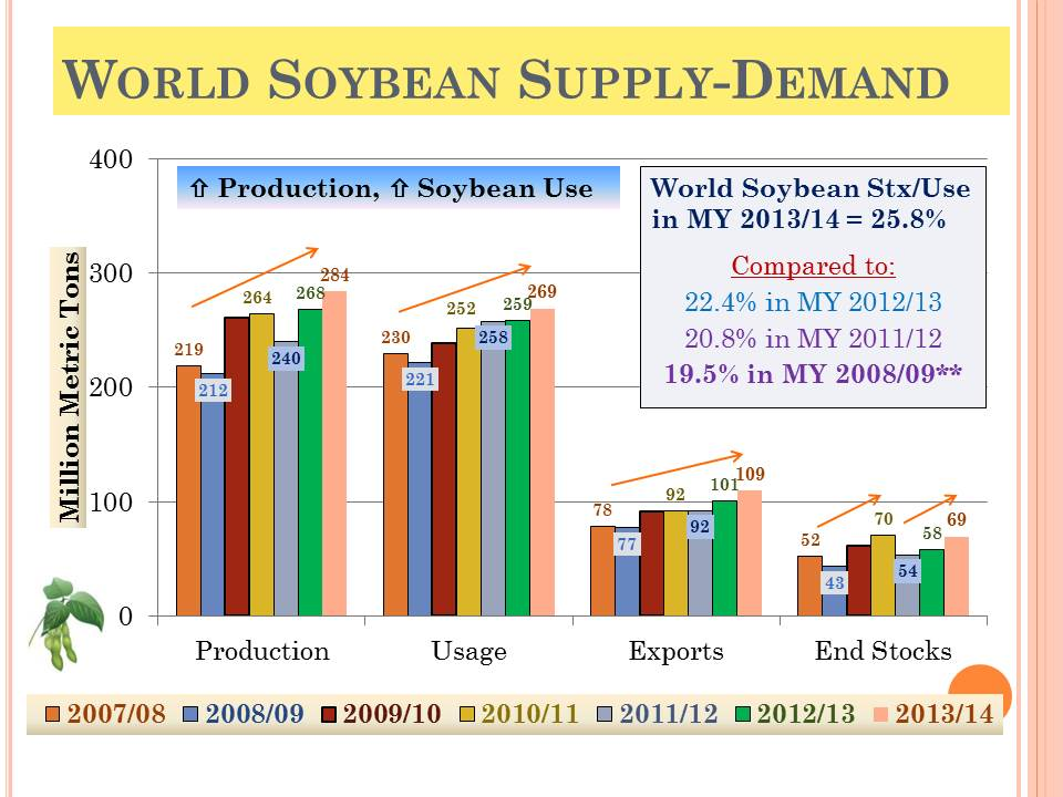 Soybean Market Outlook for MY 2014/15 (KSU Forecasts)