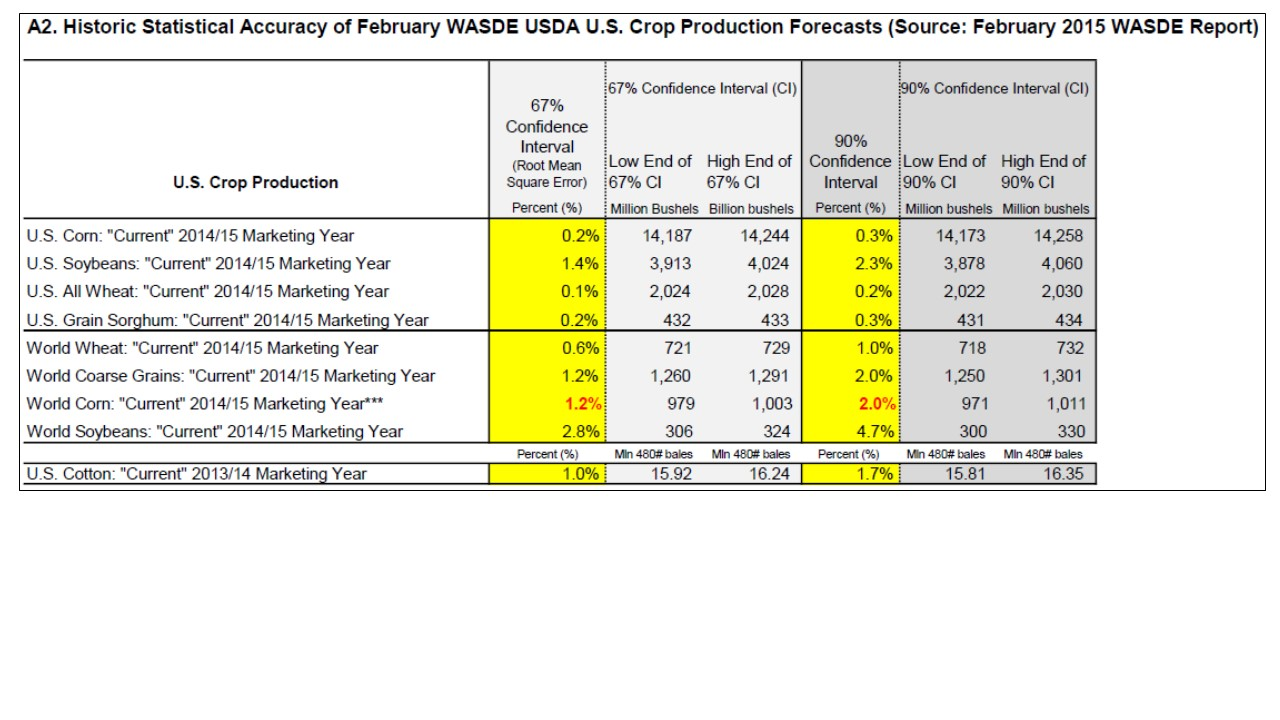 """KSU """"Quick Analysis"""" of the 'Numbers' in the USDA Feb. 10 ..."""