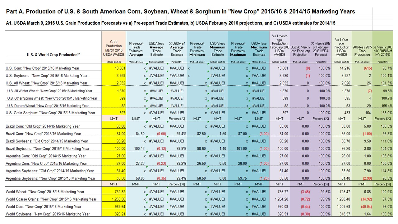 "KSU ""Quick Analysis"" Calculations of USDA March 9th ..."