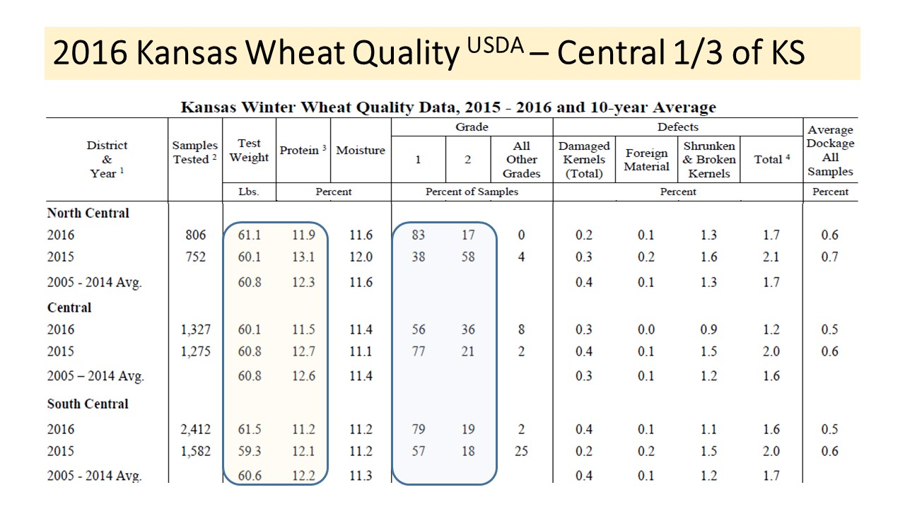 grain of wheat analysis The grain marketing page  daily technical analysis of corn, soybeans, chicago wheat,  and seasonal analysis of the grain markets, and only the grain markets .