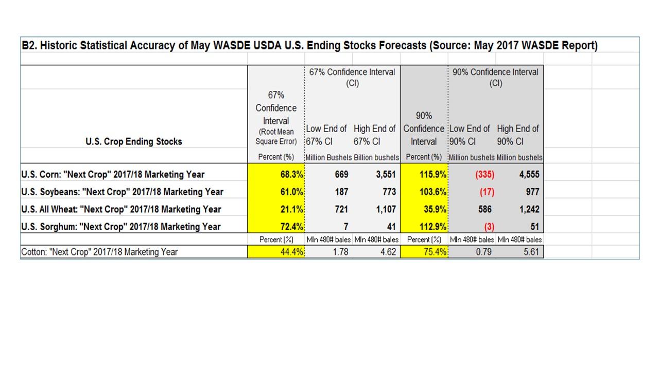 """Deep Numbers"" Analysis of the May 10, 2017 USDA WASDE ..."