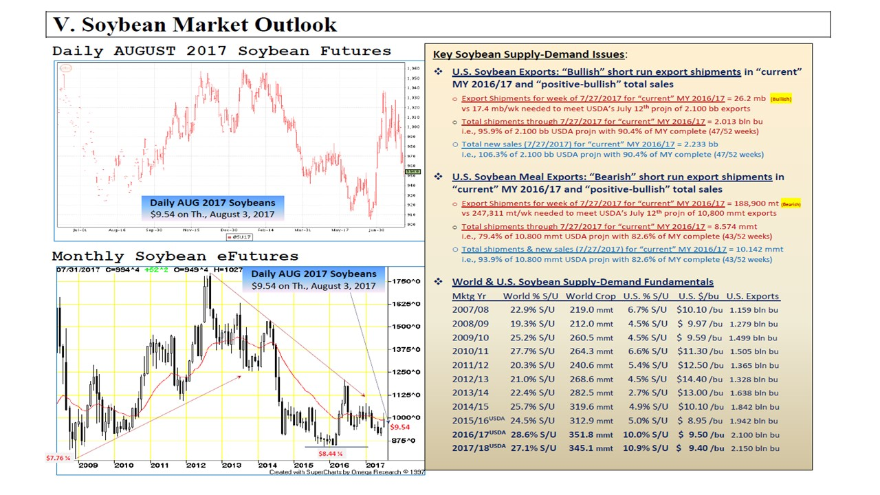 KSU Weekly Grain Market Analysis: Anticipating the August ...